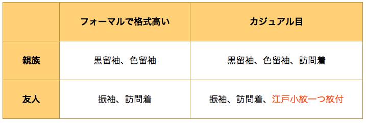 友人として結婚式に参加するなら江戸小紋でも良いけど、訪問着の方が無難
